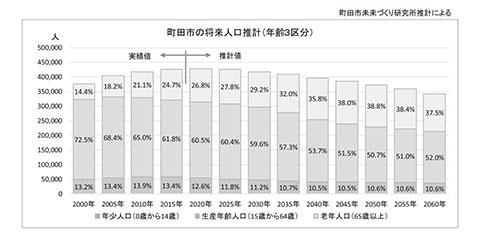 町田市の将来人口推計(年齢3区分) | 町田市未来づくり研究所推計による