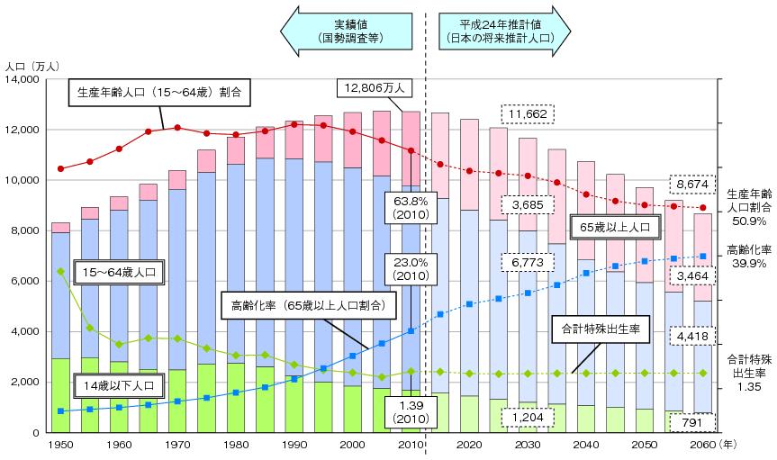 人口減少の推移(総務省のHPより)
