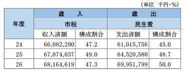 町田市の民生費の推移